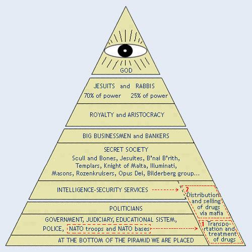 pyramid2controll